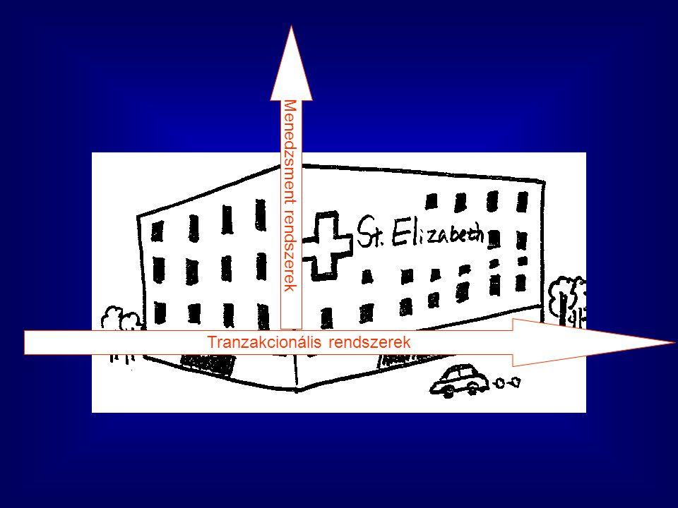 Ágazati információ-stratégia Magyar Információs Társadalom – MIT– stratégia Magyar Információs Társadalom Egészségügyi és Szociális – MITSESZ– stratégia eEgészség Program HEFOP 4.4 intézkedés: Egészségügyi információ-technológiai fejlesztés az elmaradott régiókban Országos intézményközi rendszer kialakítása ?
