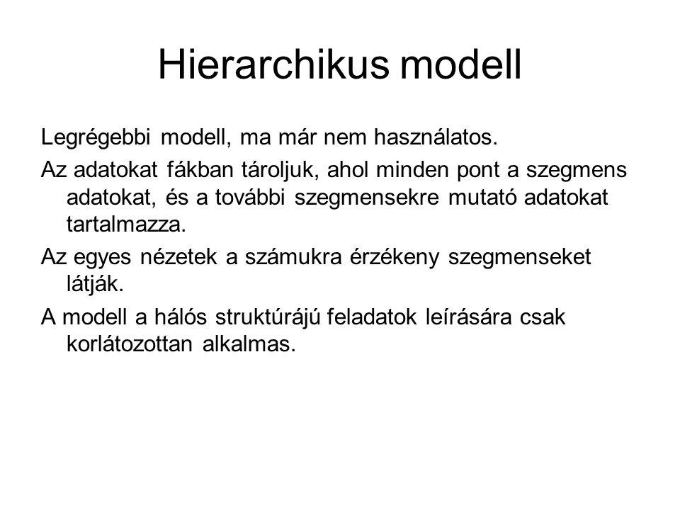 Hierarchikus modell Legrégebbi modell, ma már nem használatos.