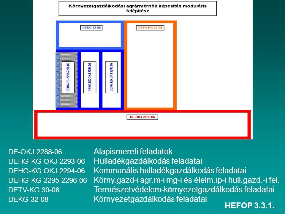 HEFOP 3.3.1. DE-OKJ 2288-06 Alapismereti feladatok DEHG-KG OKJ 2293-06 Hulladékgazdálkodás feladatai DEHG-KG OKJ 2294-06 Kommunális hulladékgazdálkodá