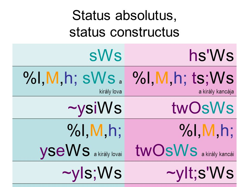 Status absolutus, status constructus sWshs Ws %l,M,h; sWs a király lova %l,M,h; ts;Ws a király kancája ~ysiWstwOsWs %l,M,h; yseWs a király lovai %l,M,h; twOsWs a király kancái ~yIs;Ws~yIt;s Ws %l,M,h; yseWs a király (két) lova %l,M,h ytes.Ws a király (két) kancája