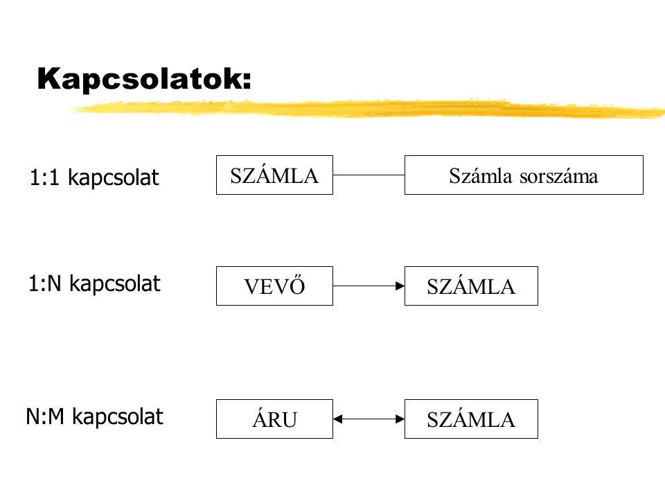 Relációs adatbázis 1. NF