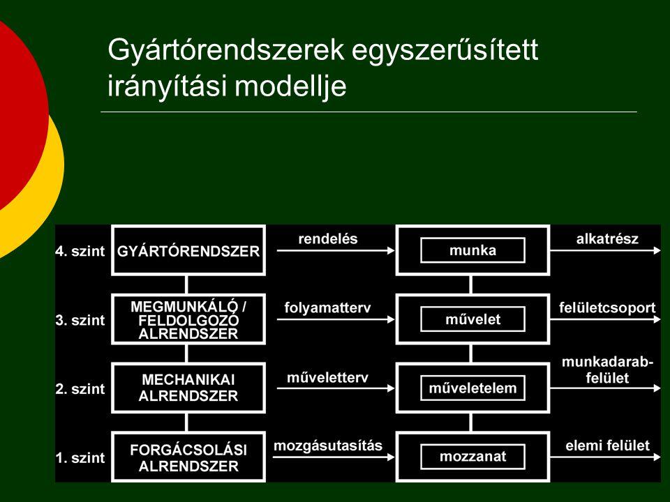 I. Gyártmányszerelési folyamat tervezése 1. Szerelési műveletek sorrendtervezése 2.