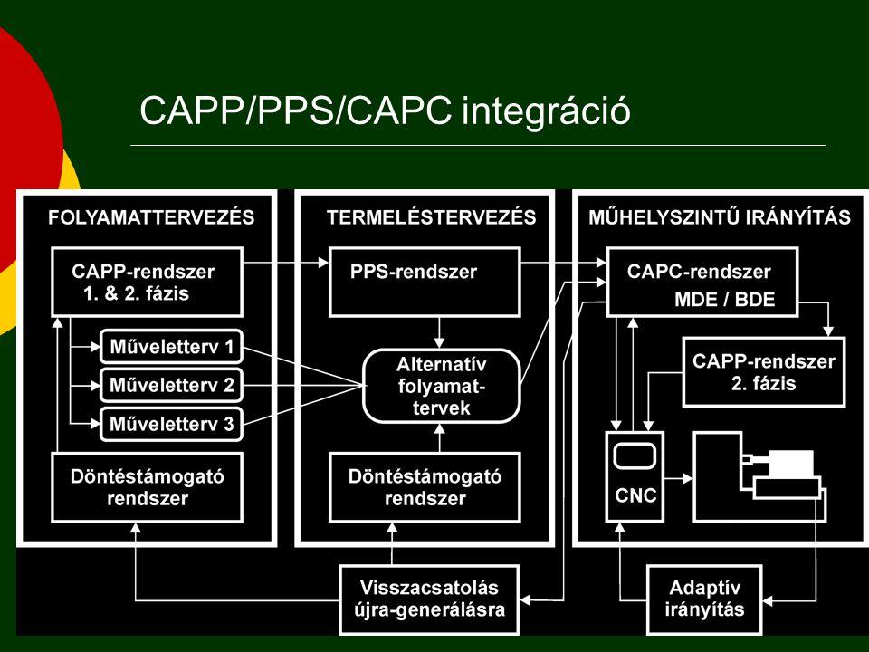 Lehetőségek Nemlineáris folyamattervezés alternatív folyamattervek elkészítését és alkalmazását jelenti műhelyszintű termelésirányítási döntések támogatására.