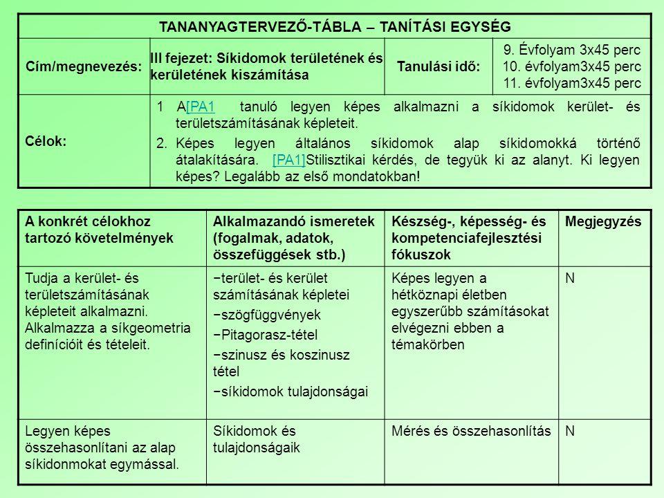 TANANYAGTERVEZŐ-TÁBLA – TANÍTÁSI EGYSÉG Cím/megnevezés: III fejezet: Síkidomok területének és kerületének kiszámítása Tanulási idő: 9. Évfolyam 3x45 p