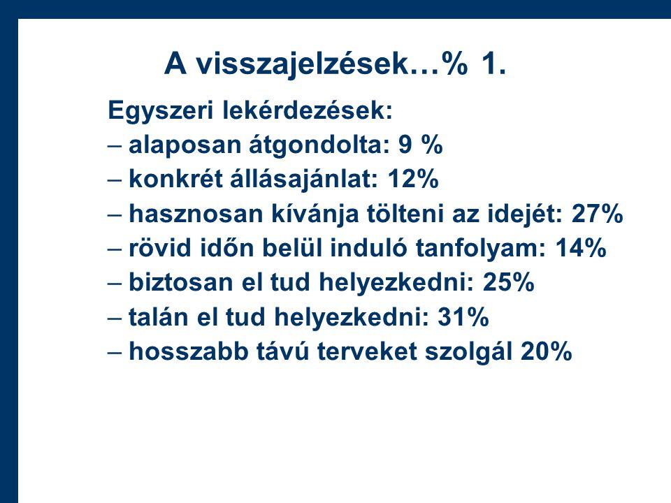 A visszajelzések…% 1.