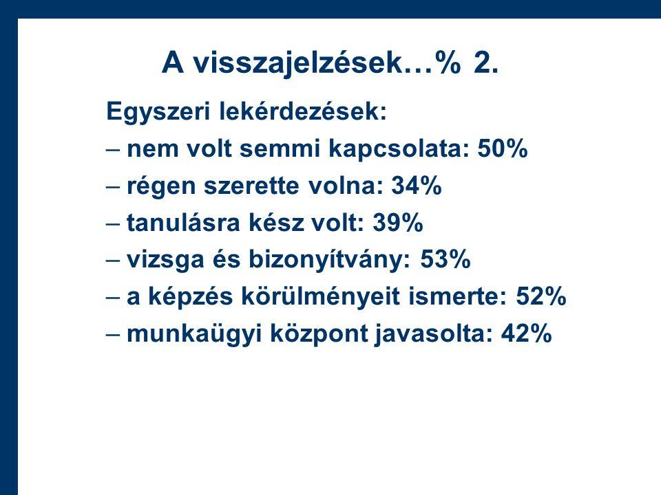 A visszajelzések…% 2.