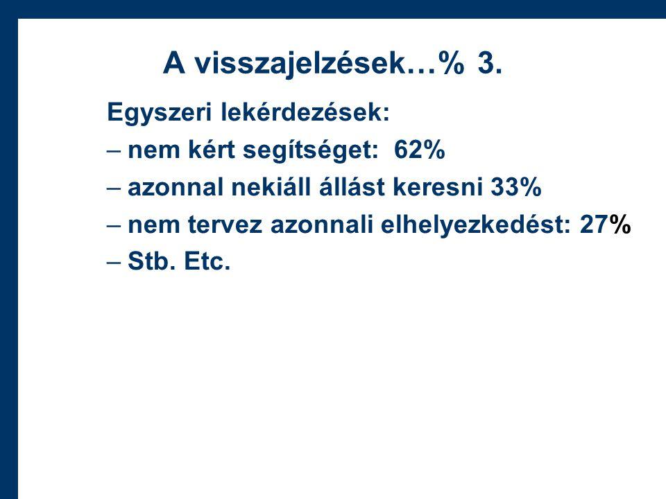 A visszajelzések…% 3.