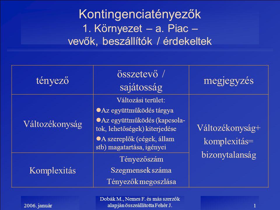 2006.január Dobák M., Nemes F. és más szerzők alapján összeállította Fehér J.12 3.