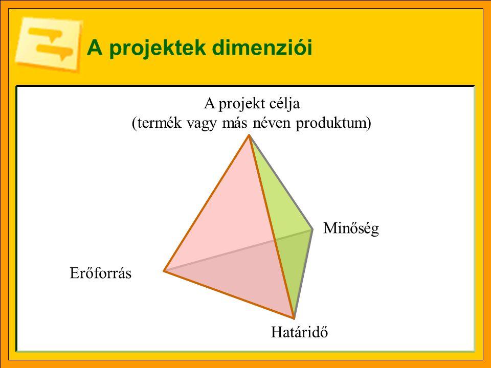 Feladat – projekt - tevékenység A feladat definíciója A projekt definíciója A tevékenység (task) definíciója