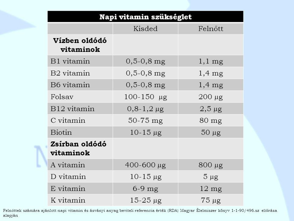 Napi vitamin szükséglet KisdedFelnőtt Vízben oldódó vitaminok B1 vitamin0,5-0,8 mg1,1 mg B2 vitamin0,5-0,8 mg1,4 mg B6 vitamin0,5-0,8 mg1,4 mg Folsav1