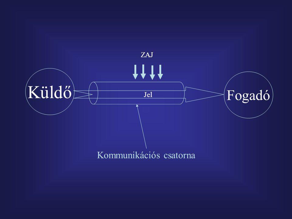 Küldő Jel Fogadó ZAJ Kommunikációs csatorna