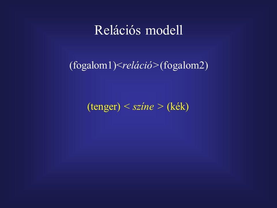 Relációs modell (fogalom1) (fogalom2) (tenger) (kék)