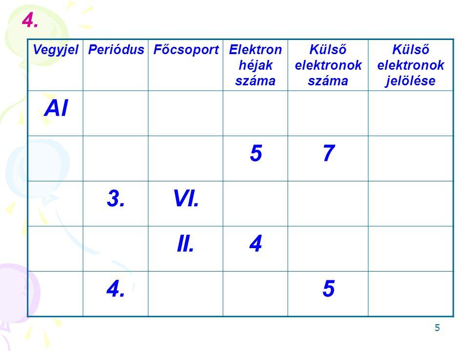 5 VegyjelPeriódusFőcsoportElektron héjak száma Külső elektronok száma Külső elektronok jelölése Al 57 3.VI.