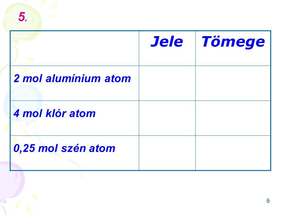 6 JeleTömege 2 mol alumínium atom 4 mol klór atom 0,25 mol szén atom 5.5.