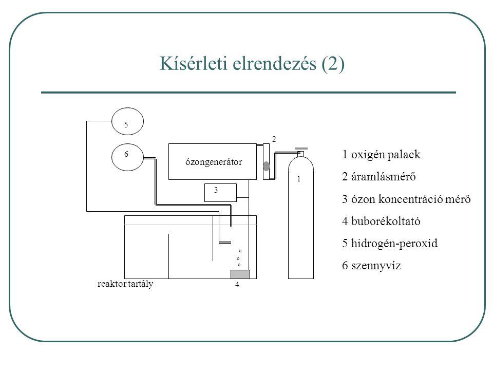 Kísérleti elrendezés (2) ózongenerátor 3 2 1 4 o reaktor tartály 5 6 1 oxigén palack 2 áramlásmérő 3 ózon koncentráció mérő 4 buborékoltató 5 hidrogén-peroxid 6 szennyvíz