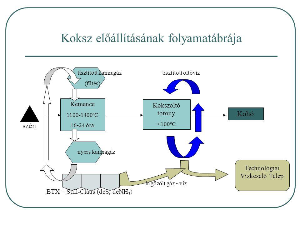 Koksz előállításának folyamatábrája Kemence 1100-1400 o C 16-24 óra Kokszoltó torony <100 o C Kohó szén Technológiai Vízkezelő Telep tisztított kamragáz tisztított oltóvíz (fűtés) nyers kamragáz BTX – Still-Claus (deS, deNH 3 ) kigőzölt gáz - víz