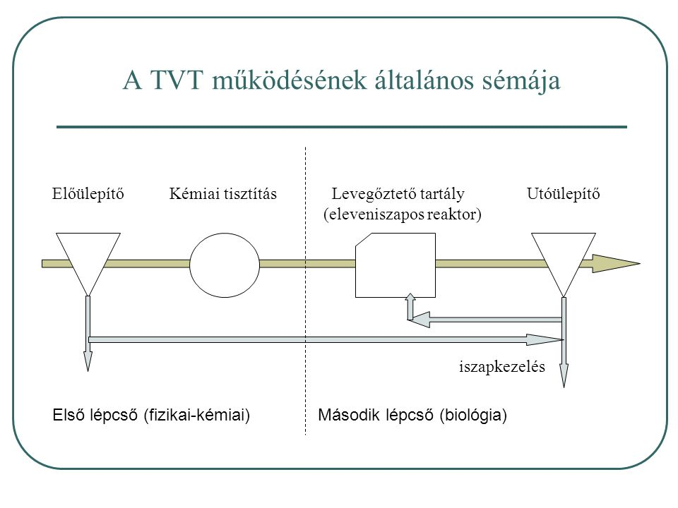 A TVT működésének általános sémája Előülepítő Kémiai tisztítás Levegőztető tartályUtóülepítő (eleveniszapos reaktor) iszapkezelés Első lépcső (fizikai-kémiai) Második lépcső (biológia)