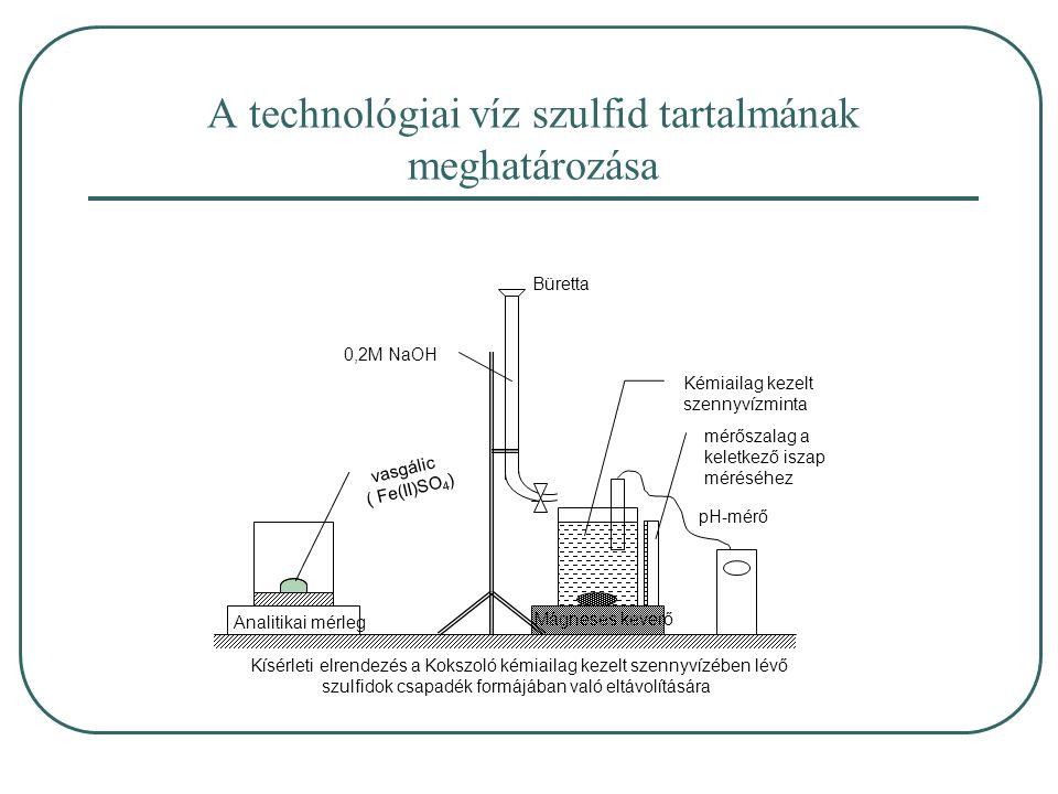 A technológiai víz szulfid tartalmának meghatározása vasgálic ( Fe(II)SO 4 ) Analitikai mérleg 0,2M NaOH Büretta Mágneses keverő pH-mérő Kémiailag kezelt szennyvízminta Kísérleti elrendezés a Kokszoló kémiailag kezelt szennyvízében lévő szulfidok csapadék formájában való eltávolítására mérőszalag a keletkező iszap méréséhez