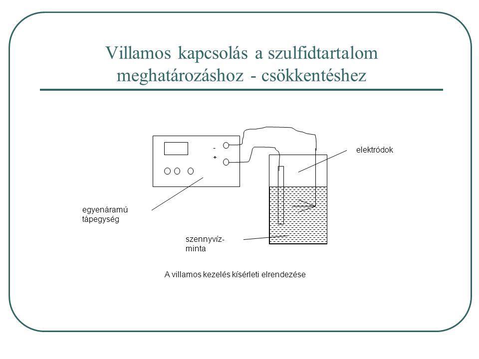 Villamos kapcsolás a szulfidtartalom meghatározáshoz - csökkentéshez - + egyenáramú tápegység elektródok szennyvíz- minta A villamos kezelés kísérleti elrendezése