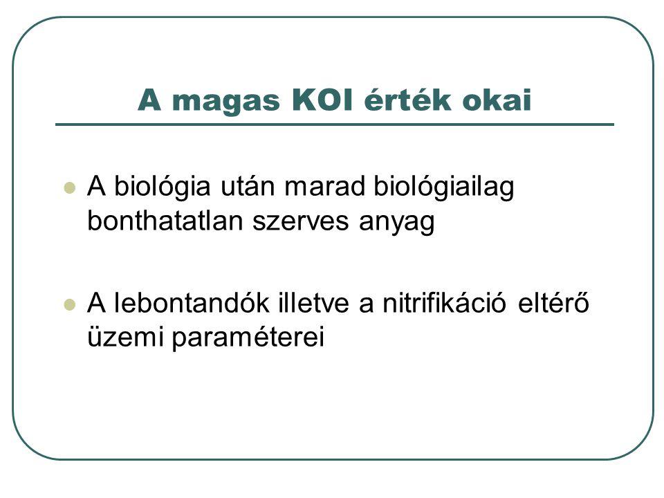 A magas KOI érték okai A biológia után marad biológiailag bonthatatlan szerves anyag A lebontandók illetve a nitrifikáció eltérő üzemi paraméterei