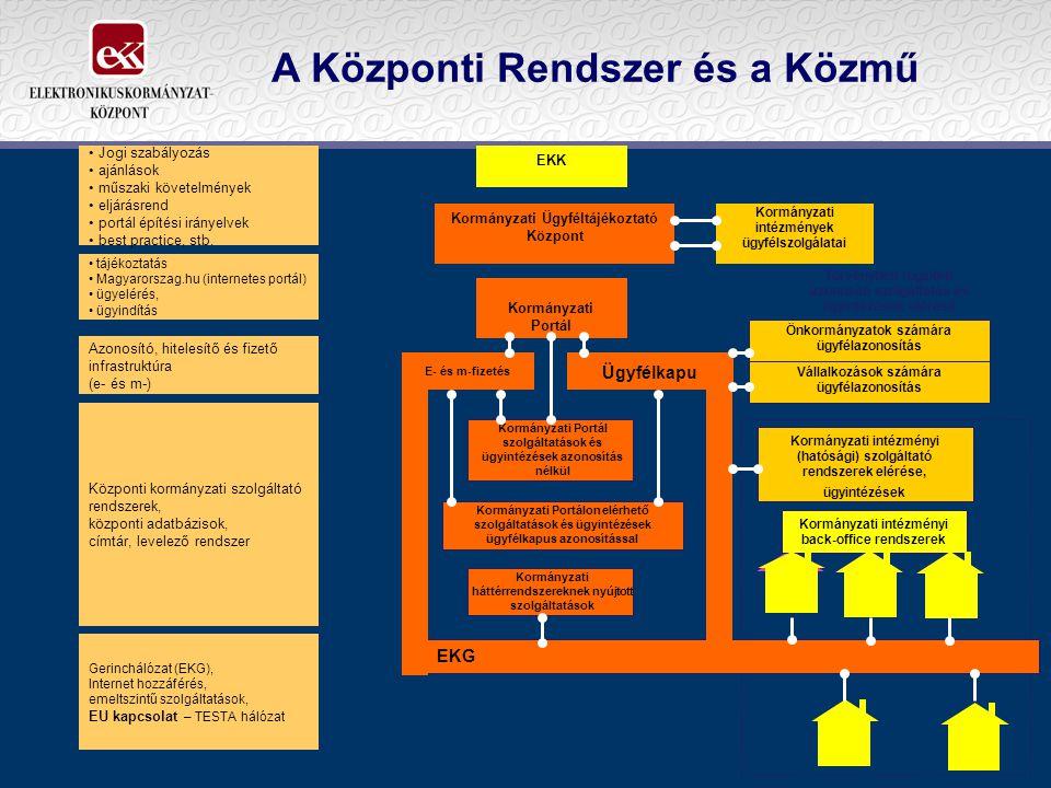 Gerinchálózat (EKG), Internet hozzáférés, emeltszintű szolgáltatások, EU kapcsolat – TESTA hálózat Központi kormányzati szolgáltató rendszerek, közpon
