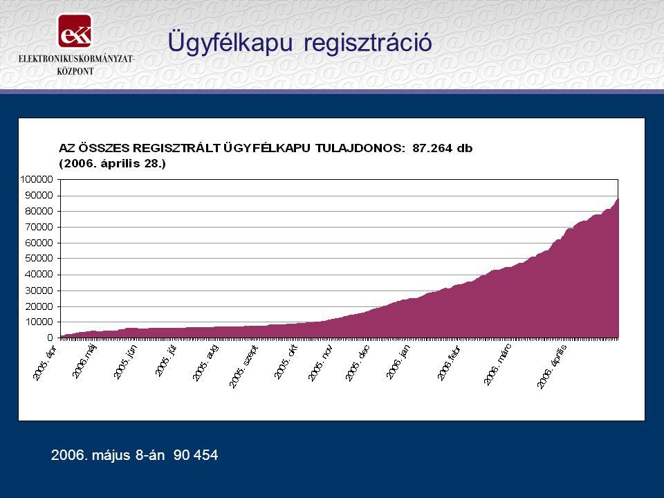 Ügyfélkapu regisztráció 2006. május 8-án 90 454