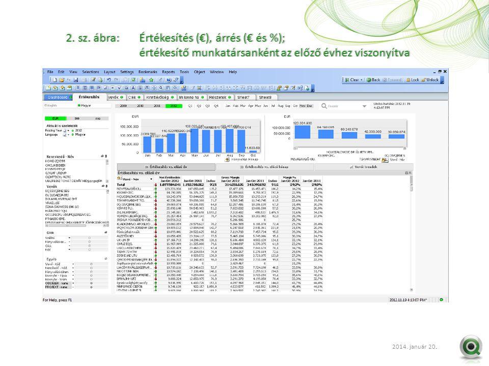 2012 szept. 20.. 2. sz. ábra: Értékesítés (€), árrés (€ és %);2. sz. ábra: Értékesítés (€), árrés (€ és %); értékesítő munkatársanként az előző évhez