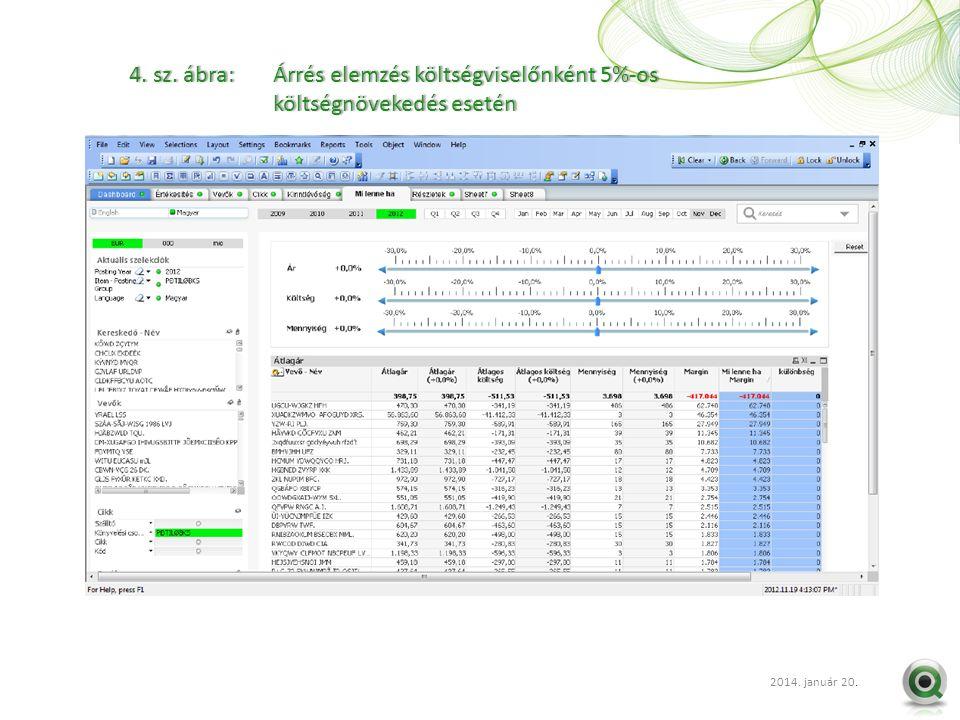 2012 szept. 20.. 4. sz. ábra: Árrés elemzés költségviselőnként 5%-os költségnövekedés esetén 2014. január 20.