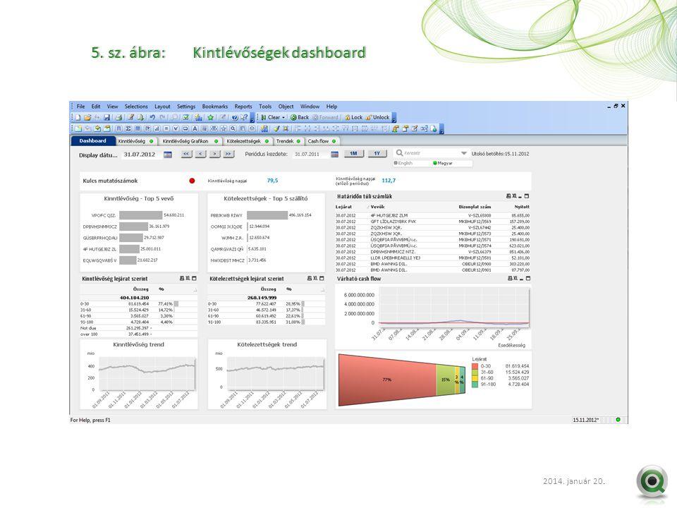2012 szept. 20.. 5. sz. ábra: Kintlévőségek dashboard5. sz. ábra: Kintlévőségek dashboard 2014. január 20.