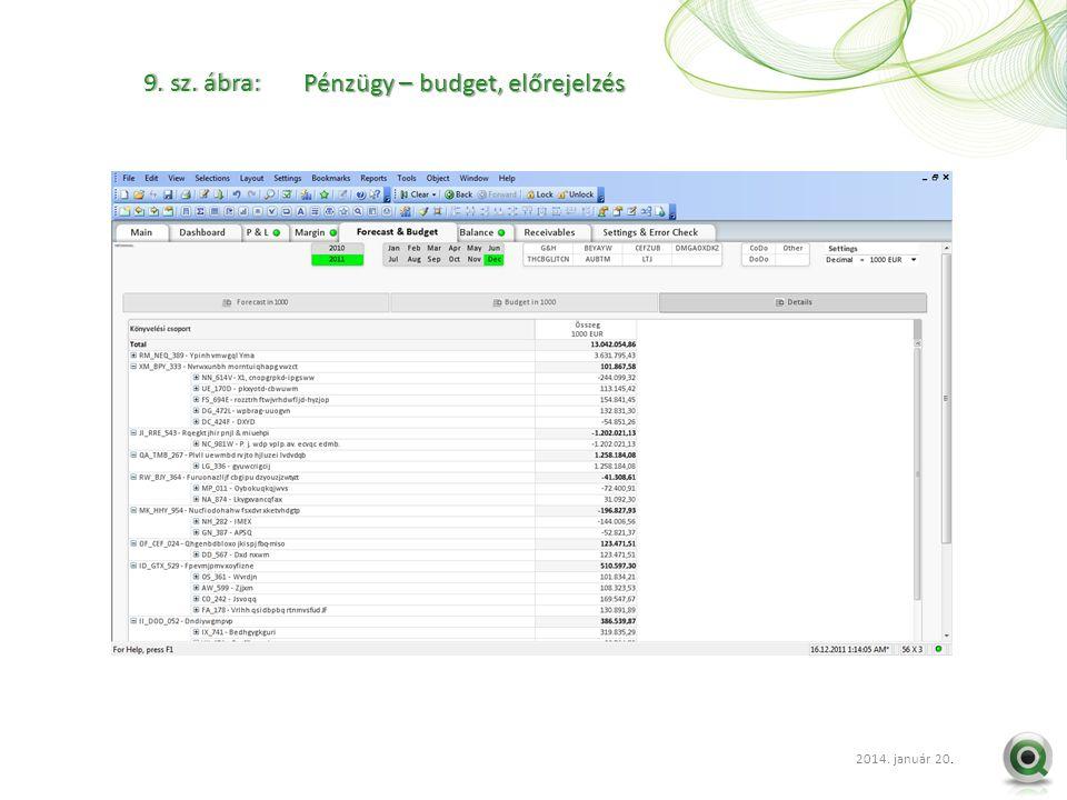 2012 szept. 20.. 9. sz. ábra: Pénzügy – budget, előrejelzés 2014. január 20.