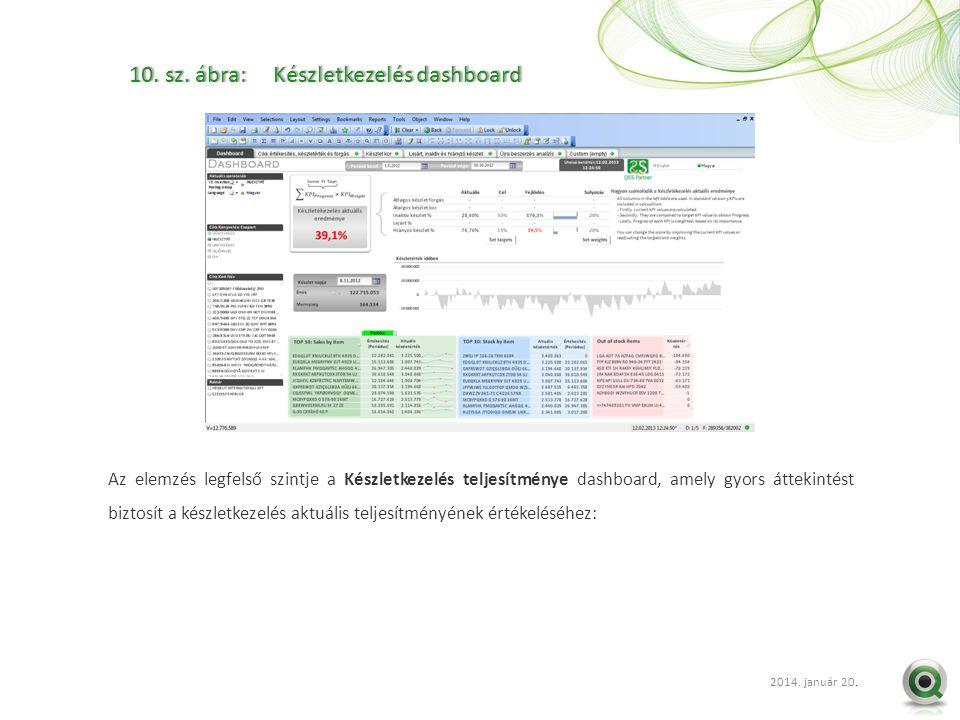 2012 szept. 20.. 10. sz. ábra: Készletkezelés dashboard10. sz. ábra: Készletkezelés dashboard Az elemzés legfelső szintje a Készletkezelés teljesítmén