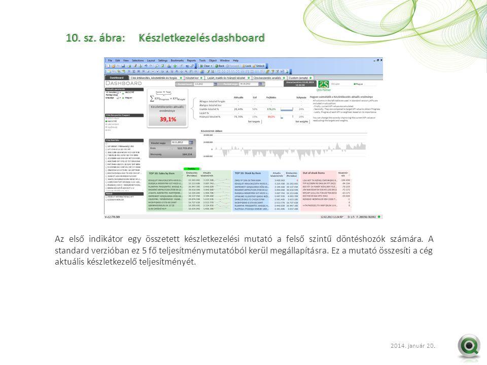 2012 szept. 20.. 10. sz. ábra: Készletkezelés dashboard10. sz. ábra: Készletkezelés dashboard Az első indikátor egy összetett készletkezelési mutató a