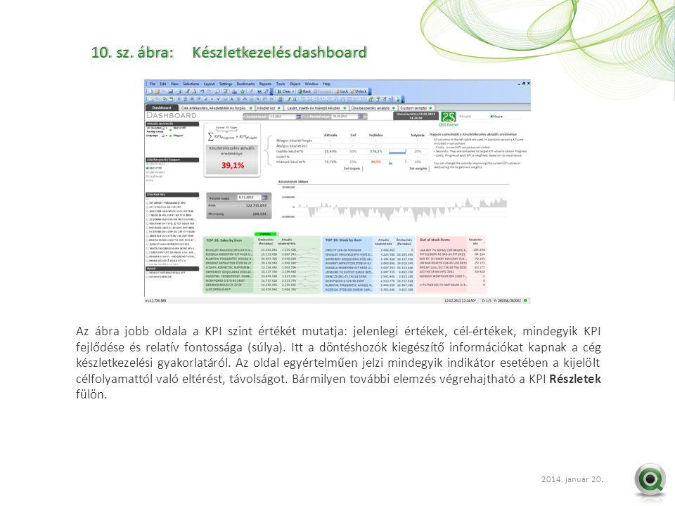 2012 szept. 20.. 10. sz. ábra: Készletkezelés dashboard10. sz. ábra: Készletkezelés dashboard Az ábra jobb oldala a KPI szint értékét mutatja: jelenle
