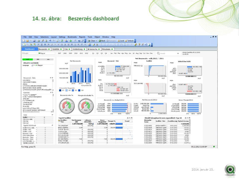 2012 szept. 20.. 14. sz. ábra: Beszerzés dashboard14. sz. ábra: Beszerzés dashboard 2014. január 20.