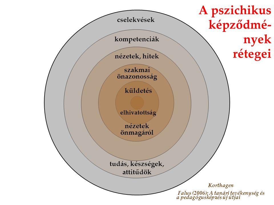 küldetés elhivatottság szakmai önazonosság nézetek önmagáról nézetek, hitek kompetenciák tudás, készségek, attitűdök cselekvések A pszichikus képződmé- nyek rétegei Korthagen Falus (2006): A tanári tevékenység és a pedagógusképzés új útjai