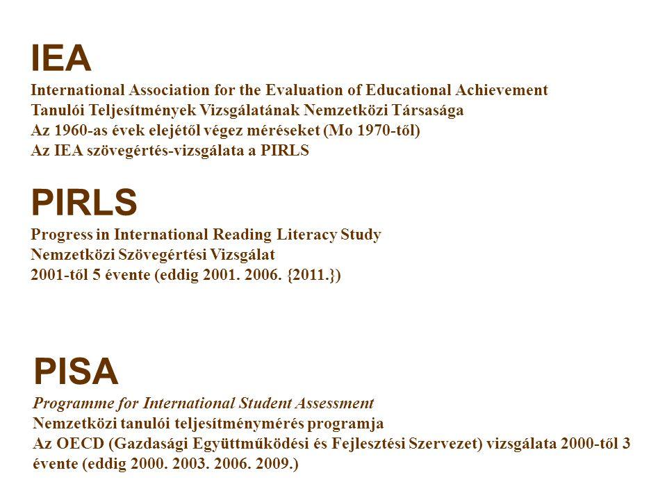 PISA Programme for International Student Assessment Nemzetközi tanulói teljesítménymérés programja Az OECD (Gazdasági Együttműködési és Fejlesztési Szervezet) vizsgálata 2000-től 3 évente (eddig 2000.