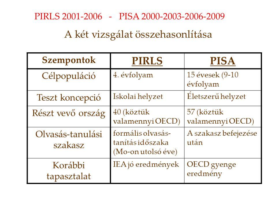 A két vizsgálat összehasonlítása Szempontok PIRLSPISA Célpopuláció 4.