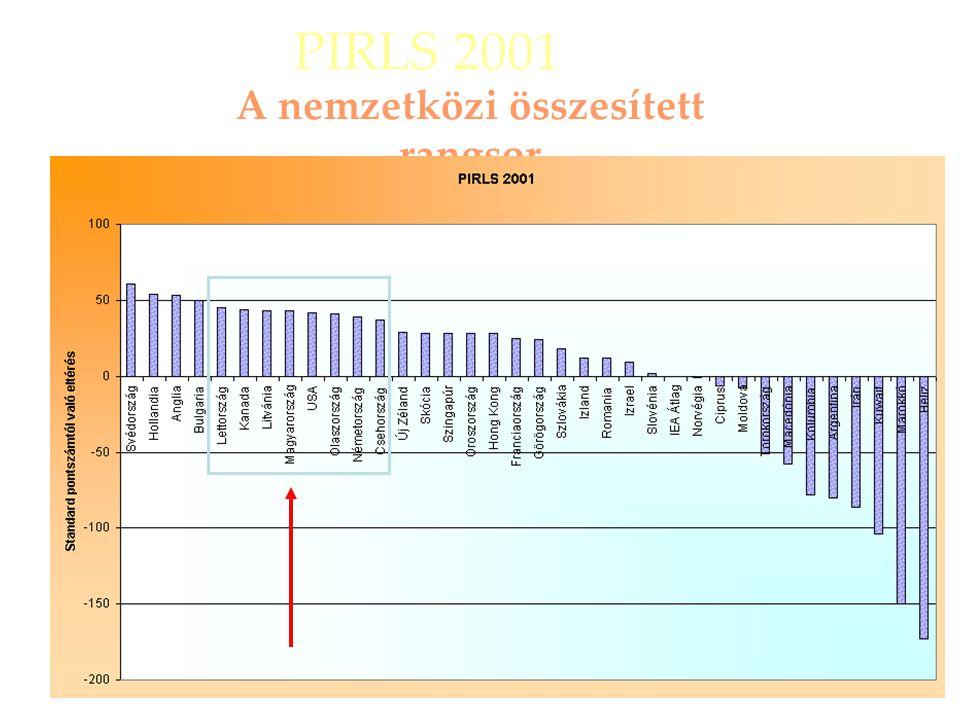 A nemzetközi összesített rangsor PIRLS 2001