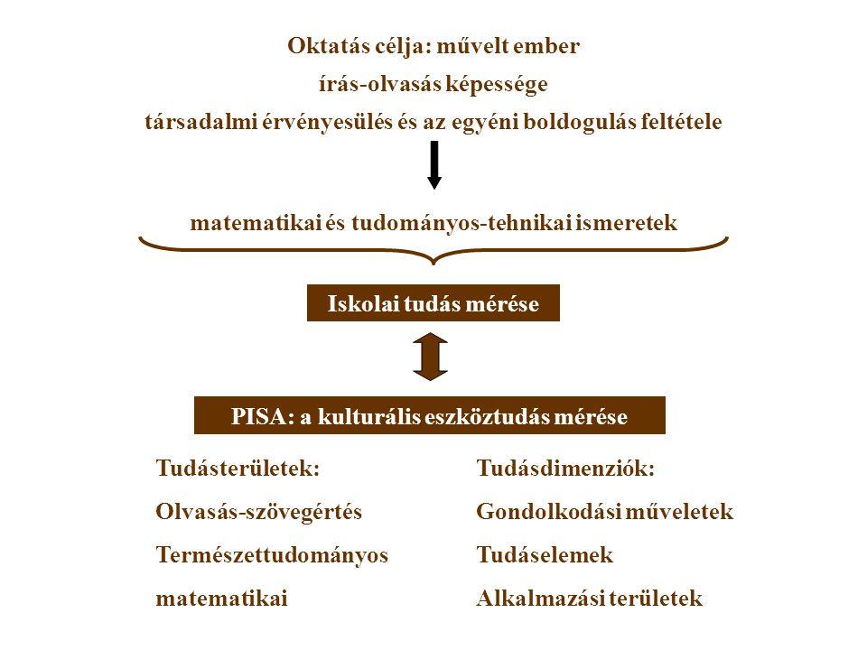 Oktatás célja: művelt ember írás-olvasás képessége társadalmi érvényesülés és az egyéni boldogulás feltétele Tudásterületek: Olvasás-szövegértés Természettudományos matematikai Tudásdimenziók: Gondolkodási műveletek Tudáselemek Alkalmazási területek Iskolai tudás mérése PISA: a kulturális eszköztudás mérése matematikai és tudományos-tehnikai ismeretek