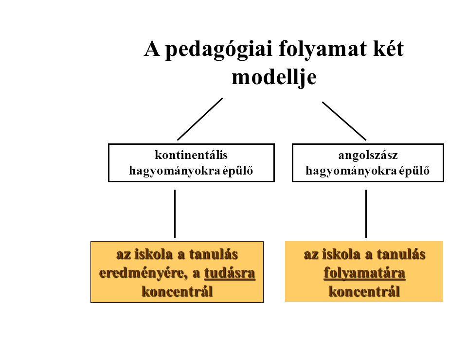A pedagógiai folyamat két modellje kontinentális hagyományokra épülő angolszász hagyományokra épülő az iskola a tanulás eredményére, a tudásra koncentrál az iskola a tanulás folyamatára koncentrál