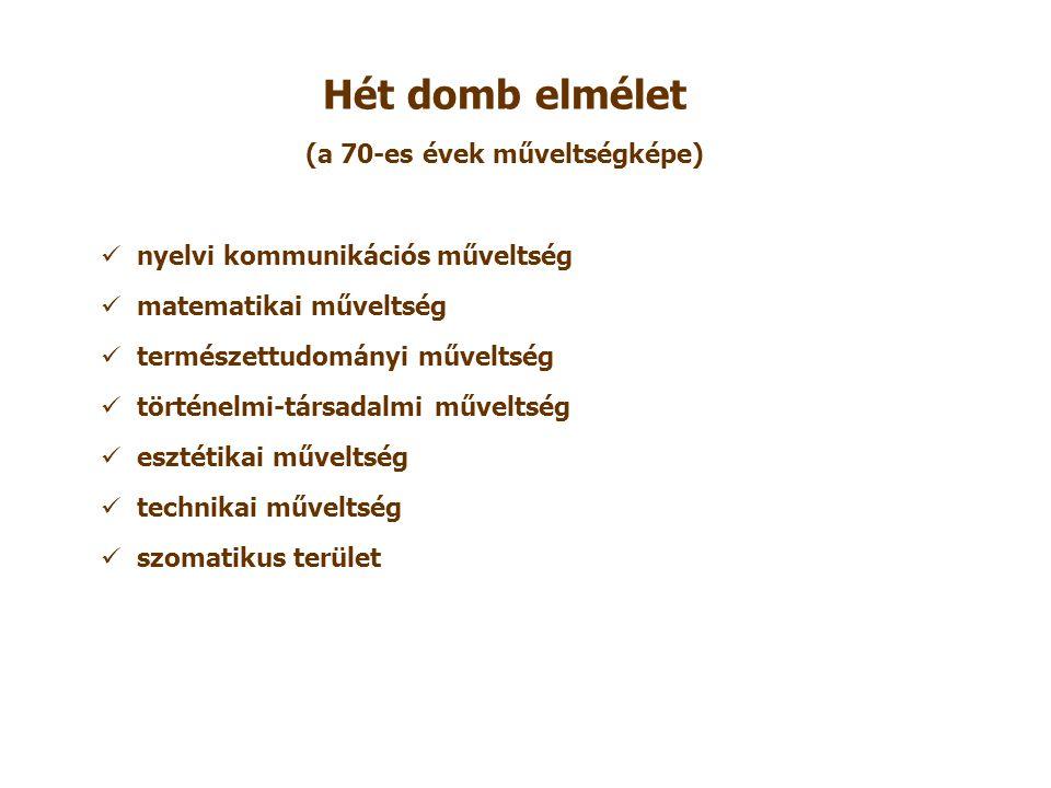 Hét domb elmélet (a 70-es évek műveltségképe) nyelvi kommunikációs műveltség matematikai műveltség természettudományi műveltség történelmi-társadalmi műveltség esztétikai műveltség technikai műveltség szomatikus terület