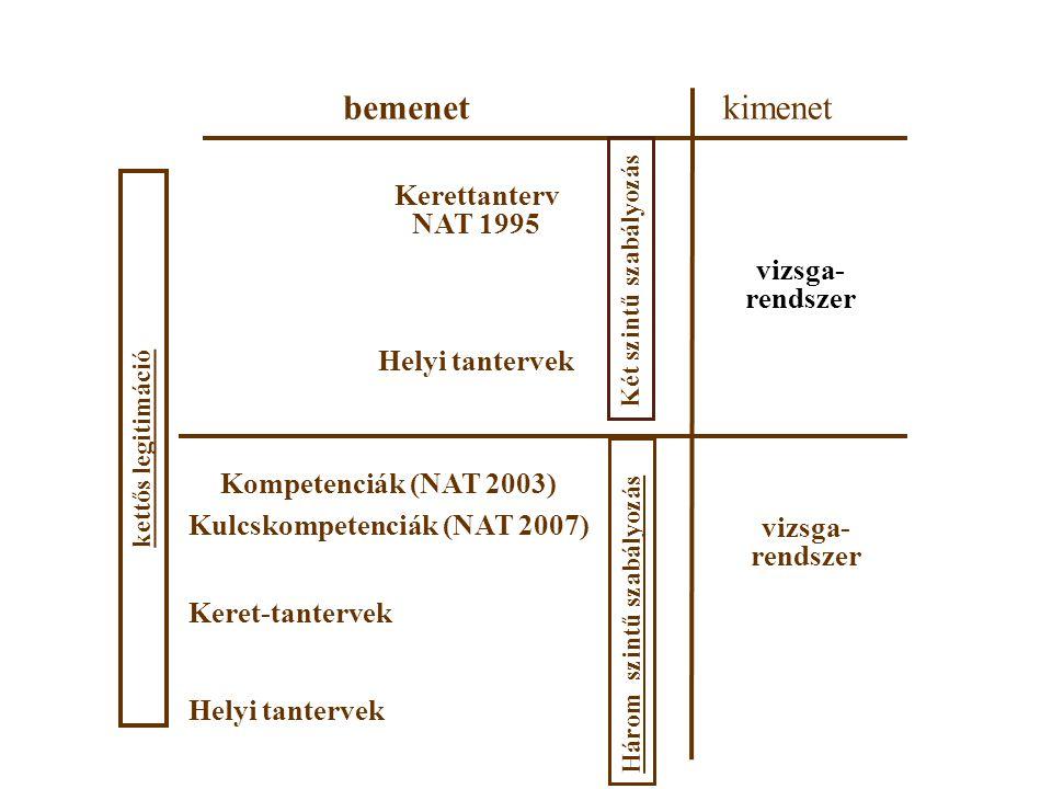 bemenetkimenet Kerettanterv NAT 1995 Helyi tantervek vizsga- rendszer Kompetenciák (NAT 2003) Kulcskompetenciák (NAT 2007) Keret-tantervek Helyi tantervek vizsga- rendszer kettős legitimáció Két szintű szabályozás Három szintű szabályozás