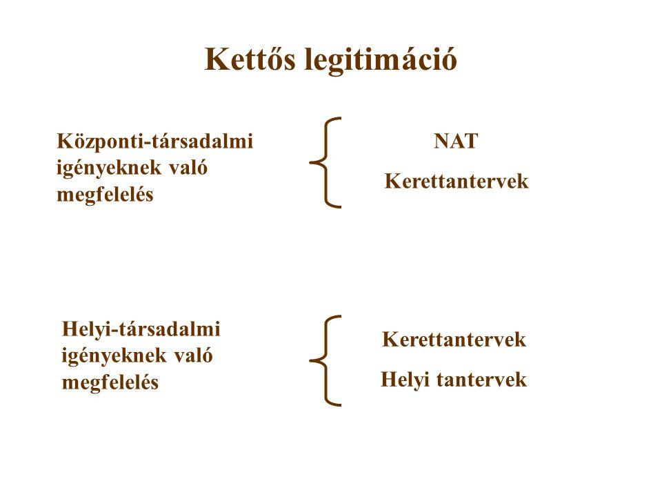 Kettős legitimáció NAT Kerettantervek Helyi tantervek Központi-társadalmi igényeknek való megfelelés Helyi-társadalmi igényeknek való megfelelés
