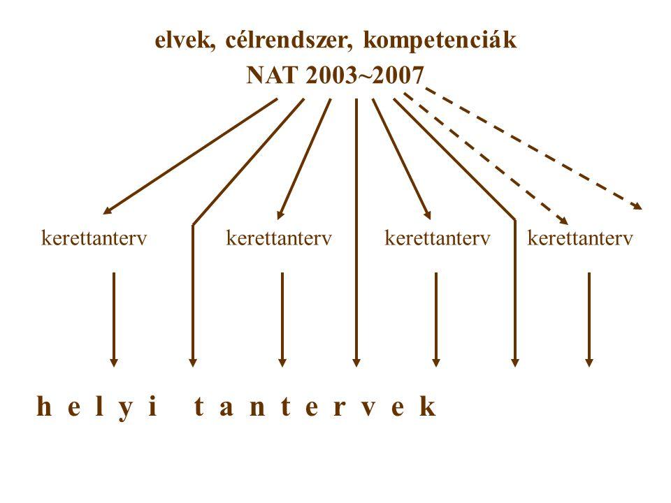 elvek, célrendszer, kompetenciák NAT 2003~2007 kerettanterv h e l y i t a n t e r v e k kerettanterv