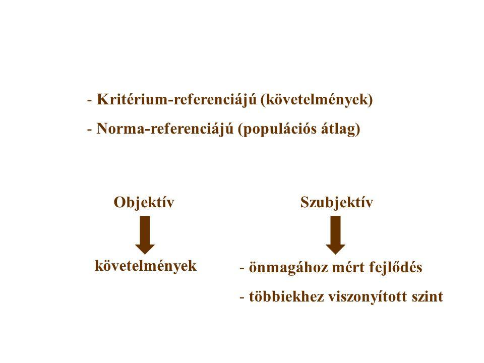 - Kritérium-referenciájú (követelmények) - Norma-referenciájú (populációs átlag) ObjektívSzubjektív követelmények - önmagához mért fejlődés - többiekhez viszonyított szint