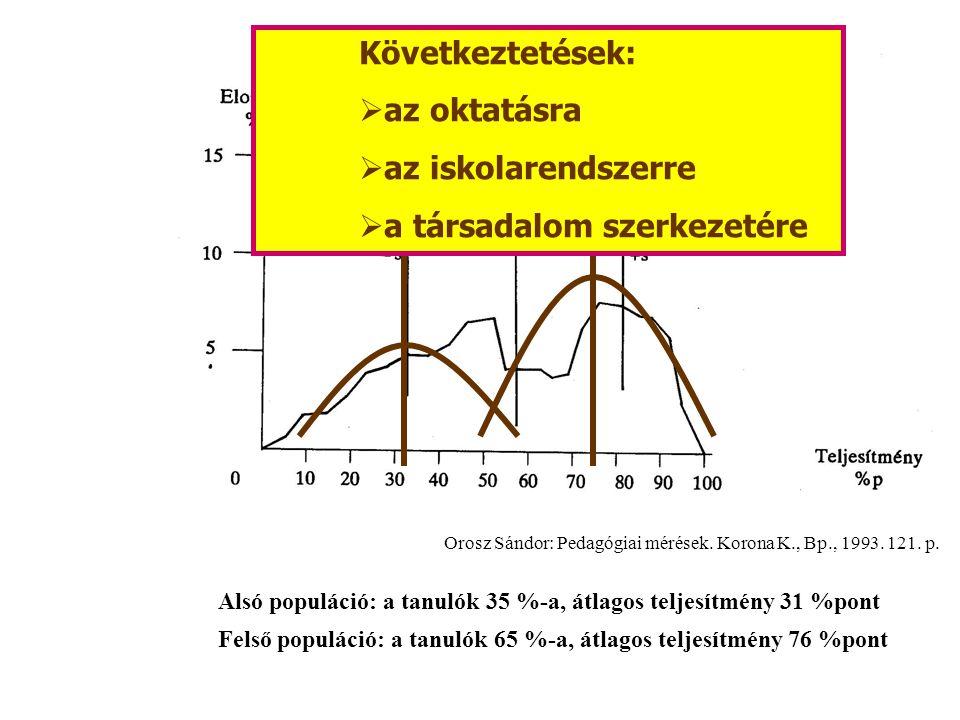 Orosz Sándor: Pedagógiai mérések. Korona K., Bp., 1993.