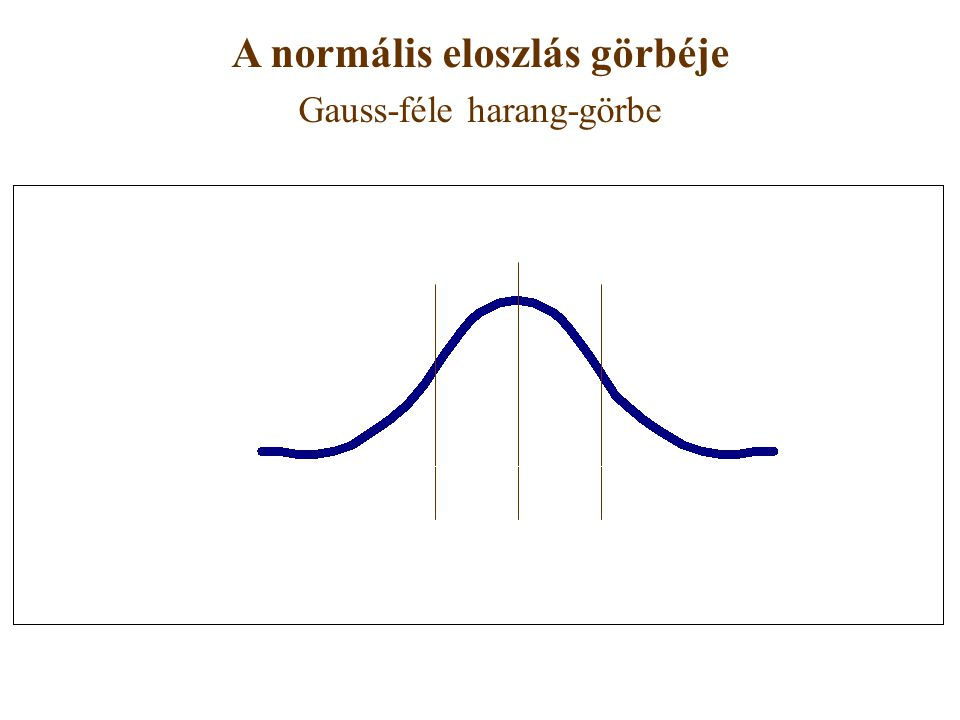 A normális eloszlás görbéje Gauss-féle harang-görbe _x_x -s +s