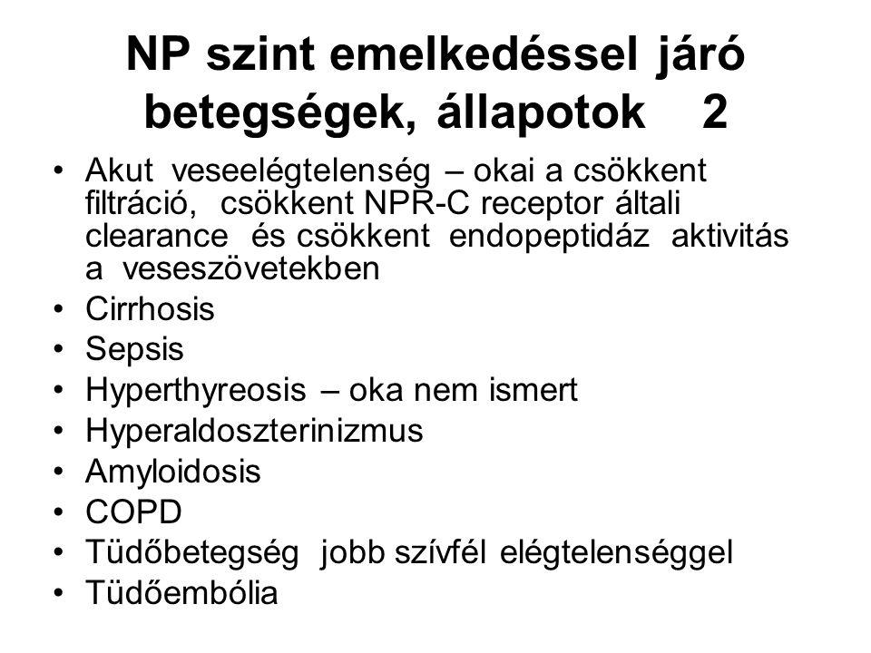 NP szint emelkedéssel járó betegségek, állapotok 2 Akut veseelégtelenség – okai a csökkent filtráció, csökkent NPR-C receptor általi clearance és csökkent endopeptidáz aktivitás a veseszövetekben Cirrhosis Sepsis Hyperthyreosis – oka nem ismert Hyperaldoszterinizmus Amyloidosis COPD Tüdőbetegség jobb szívfél elégtelenséggel Tüdőembólia