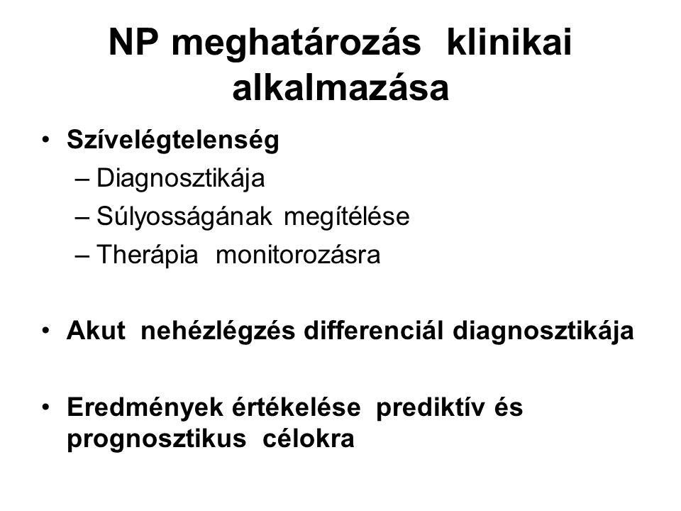 NP meghatározás klinikai alkalmazása Szívelégtelenség –Diagnosztikája –Súlyosságának megítélése –Therápia monitorozásra Akut nehézlégzés differenciál diagnosztikája Eredmények értékelése prediktív és prognosztikus célokra