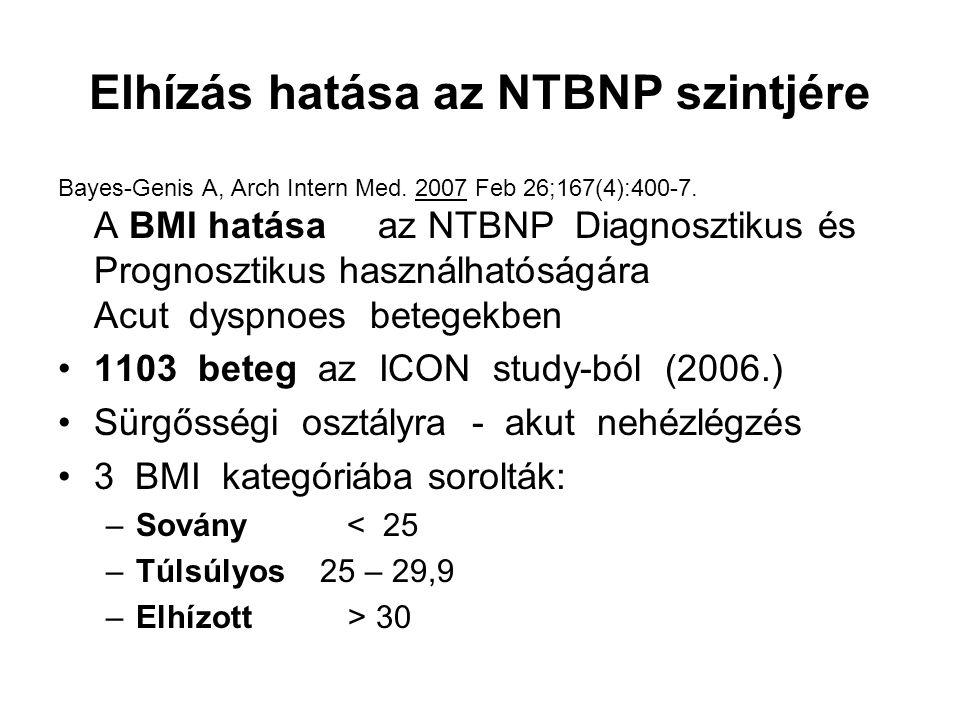 Elhízás hatása az NTBNP szintjére Bayes-Genis A, Arch Intern Med. 2007 Feb 26;167(4):400-7. A BMI hatása az NTBNP Diagnosztikus és Prognosztikus haszn